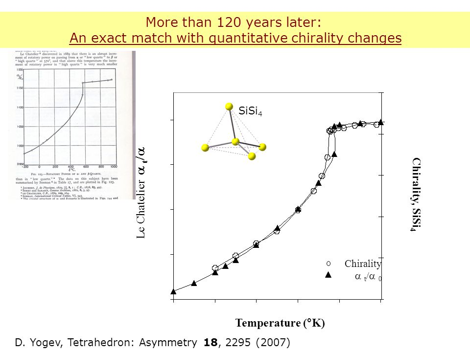 Temperature (°K)  Le Chatelier   t  Chirality, SiSi 4 Chirality  t   More than 120 years later: An exact match with quantitative chirality changes D.