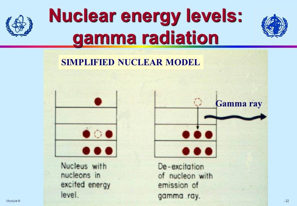Module III - 22 SIMPLIFIED NUCLEAR MODEL Gamma ray Nuclear energy levels: gamma radiation