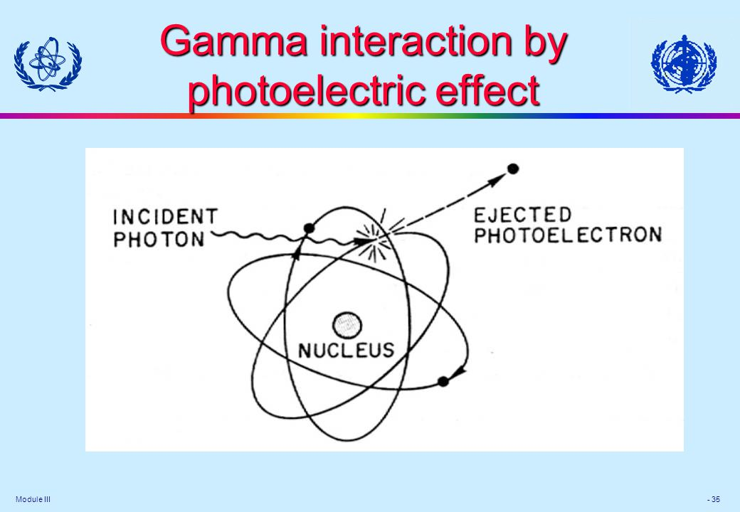 Module III - 35 Gamma interaction by photoelectric effect