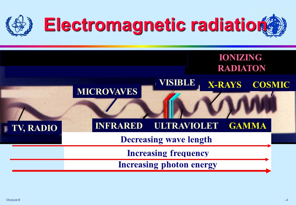 Module III - 5 Forms of ionizing radiation Particulate radiation Electromagnetic radiation consisting of atomic or subatomic particles (electrons, protons, etc.) which carry energy in the form of kinetic energy of mass in motion in which energy is carried by oscillating electrical and magnetic fields travelling through space at speed of light Directly ionizing Indirectly ionizing