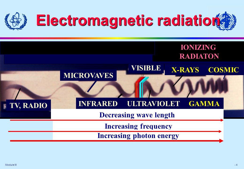 Module III - 4 Electromagnetic radiation GAMMA VISIBLE X-RAYSCOSMIC INFRAREDULTRAVIOLET MICROVAVES TV, RADIO Decreasing wave length Increasing frequency Increasing photon energy IONIZING RADIATON