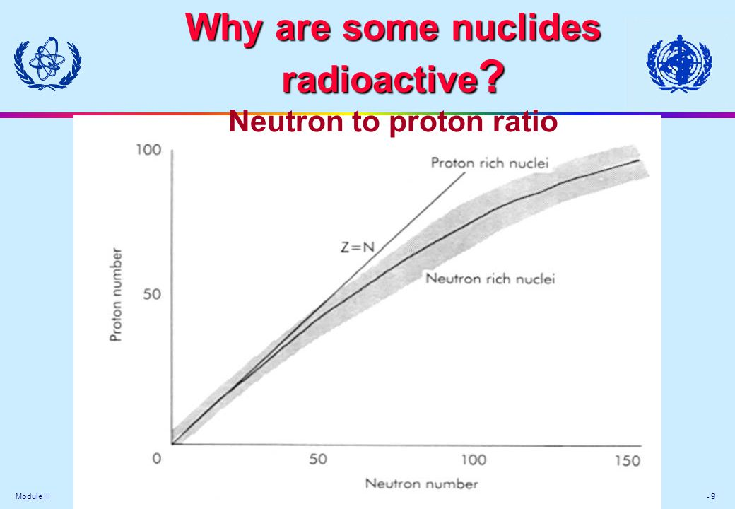 Module III - 9 Why are some nuclides radioactive .