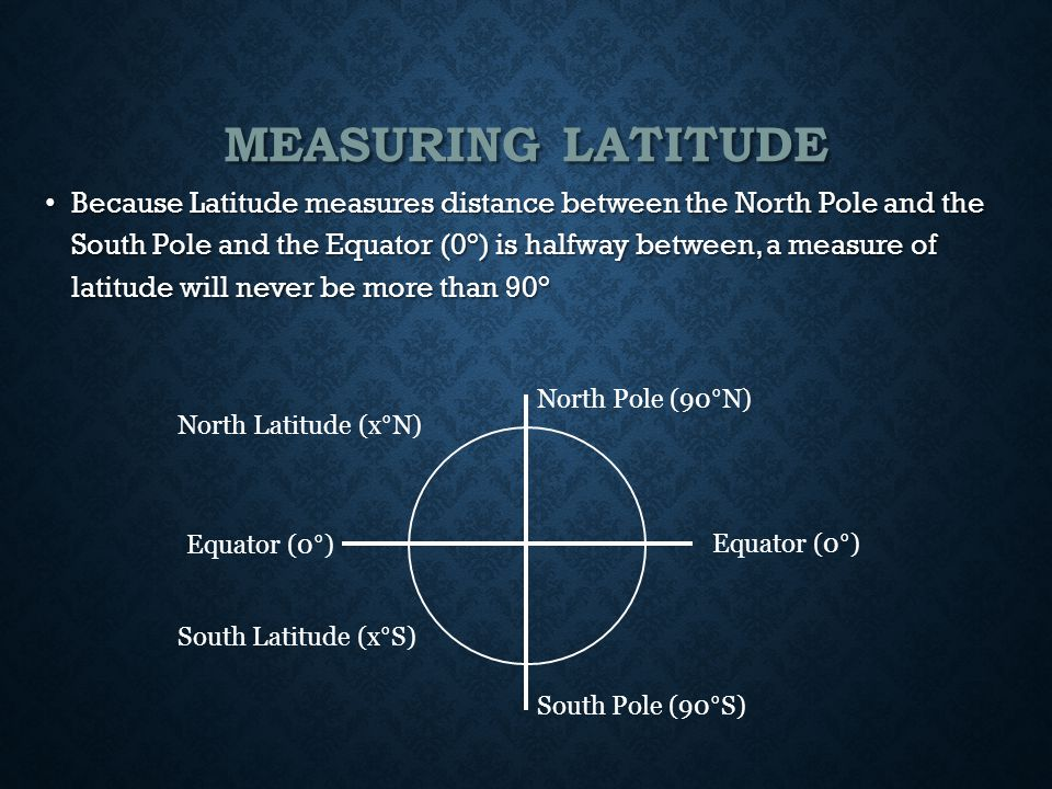 MEASURING LATITUDE Because Latitude measures distance between the North Pole and the South Pole and the Equator (0°) is halfway between, a measure of latitude will never be more than 90° Because Latitude measures distance between the North Pole and the South Pole and the Equator (0°) is halfway between, a measure of latitude will never be more than 90° South Pole (90°S) Equator (0°) North Pole (90°N) North Latitude (x°N) South Latitude (x°S) Equator (0°)