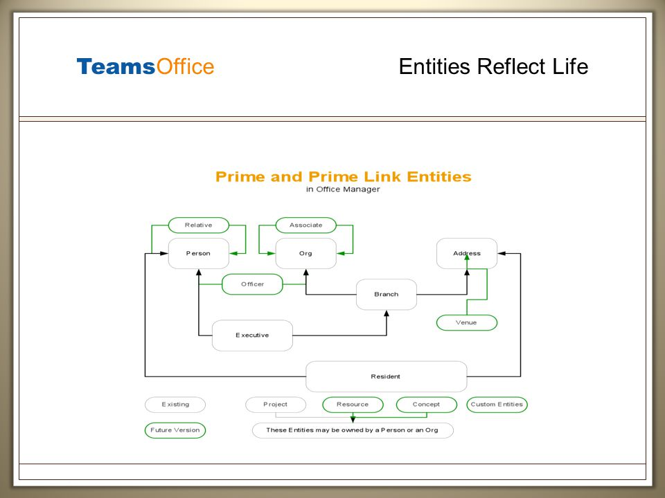 Teams Office Entities Reflect Life