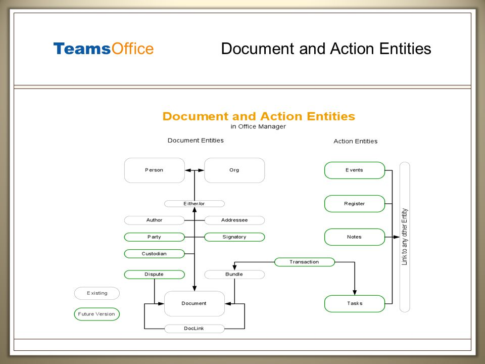 Teams Office Document and Action Entities