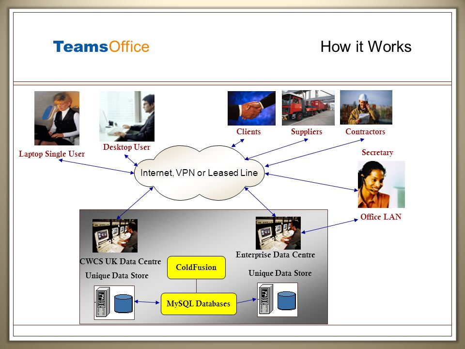 Teams Office How it Works Internet, VPN or Leased Line Laptop Single User Secretary Desktop User Contractors Enterprise Data Centre ColdFusion Unique Data Store CWCS UK Data Centre Unique Data Store Office LAN Suppliers Clients MySQL Databases