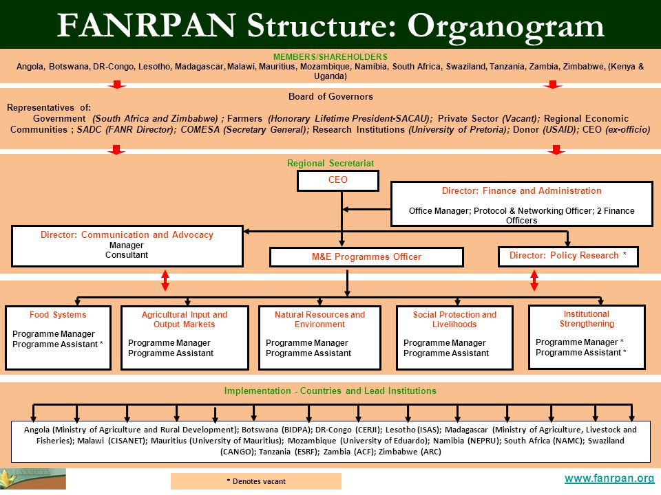 www.fanrpan.org FANRPAN Structure: Organogram Implementation - Countries and Lead Institutions Angola (Ministry of Agriculture and Rural Development); Botswana (BIDPA); DR-Congo (CERJI); Lesotho (ISAS); Madagascar (Ministry of Agriculture, Livestock and Fisheries); Malawi (CISANET); Mauritius (University of Mauritius); Mozambique (University of Eduardo); Namibia (NEPRU); South Africa (NAMC); Swaziland (CANGO); Tanzania (ESRF); Zambia (ACF); Zimbabwe (ARC) Natural Resources and Environment Programme Manager Programme Assistant Social Protection and Livelihoods Programme Manager Programme Assistant Food Systems Programme Manager Programme Assistant * Agricultural Input and Output Markets Programme Manager Programme Assistant Board of Governors Representatives of: Government (South Africa and Zimbabwe) ; Farmers (Honorary Lifetime President-SACAU); Private Sector (Vacant); Regional Economic Communities ; SADC (FANR Director); COMESA (Secretary General); Research Institutions (University of Pretoria); Donor (USAID); CEO (ex-officio) MEMBERS/SHAREHOLDERS Angola, Botswana, DR-Congo, Lesotho, Madagascar, Malawi, Mauritius, Mozambique, Namibia, South Africa, Swaziland, Tanzania, Zambia, Zimbabwe, (Kenya & Uganda) Regional Secretariat CEO M&E Programmes Officer Director: Policy Research * Director: Communication and Advocacy Manager Consultant Director: Finance and Administration Office Manager; Protocol & Networking Officer; 2 Finance Officers Institutional Strengthening Programme Manager * Programme Assistant * * Denotes vacant