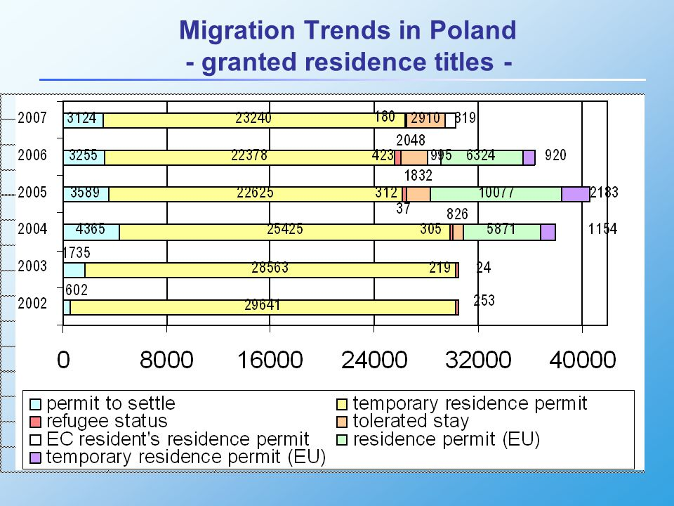 Migration Trends in Poland - granted residence titles -
