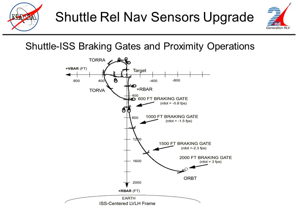 Shuttle-ISS Braking Gates and Proximity Operations Shuttle Rel Nav Sensors Upgrade