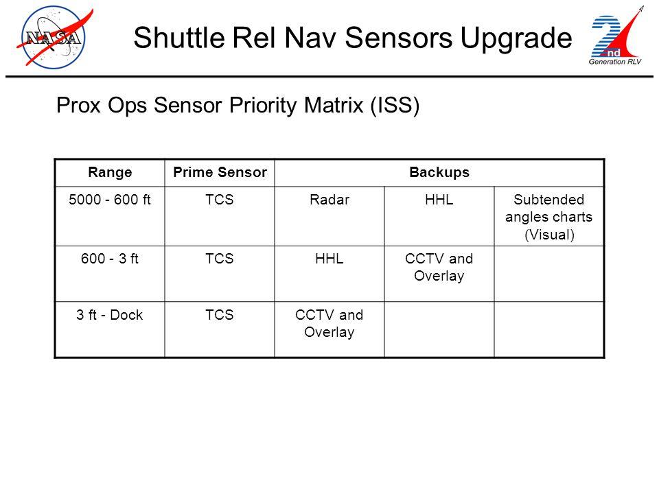 Prox Ops Sensor Priority Matrix (ISS) Shuttle Rel Nav Sensors Upgrade RangePrime SensorBackups 5000 - 600 ftTCSRadarHHLSubtended angles charts (Visual) 600 - 3 ftTCSHHLCCTV and Overlay 3 ft - DockTCSCCTV and Overlay