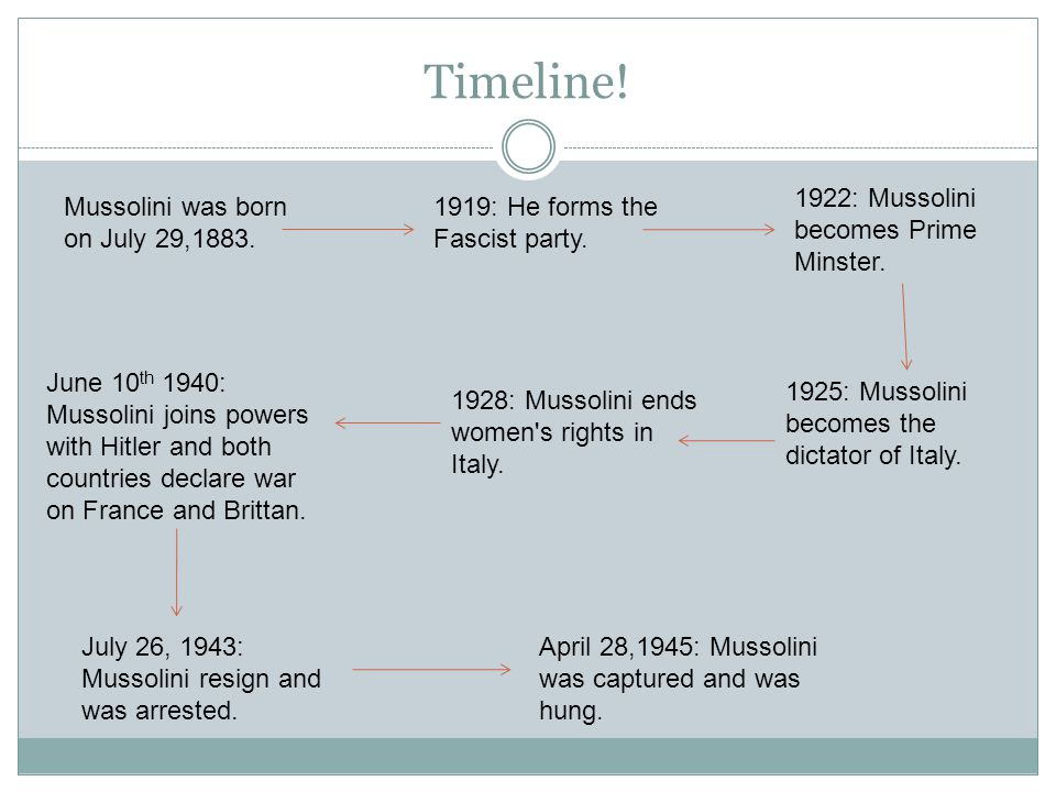 Timeline. Mussolini was born on July 29,1883. 1919: He forms the Fascist party.