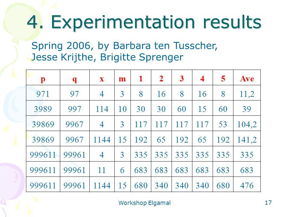Workshop Elgamal 17 4. Experimentation results pqxm12345Ave 97197438168 811,2 39899971141030 60156039 39869996743117 53104,2 3986999671144151926519265