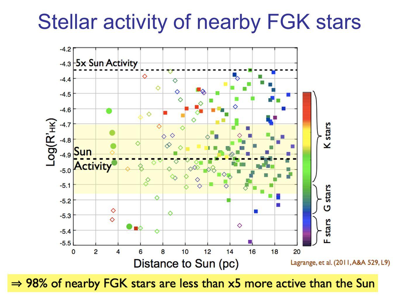 Stellar activity of nearby FGK stars