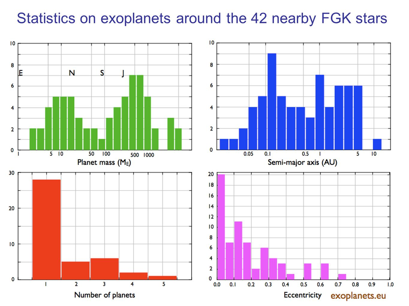 Statistics on exoplanets around the 42 nearby FGK stars