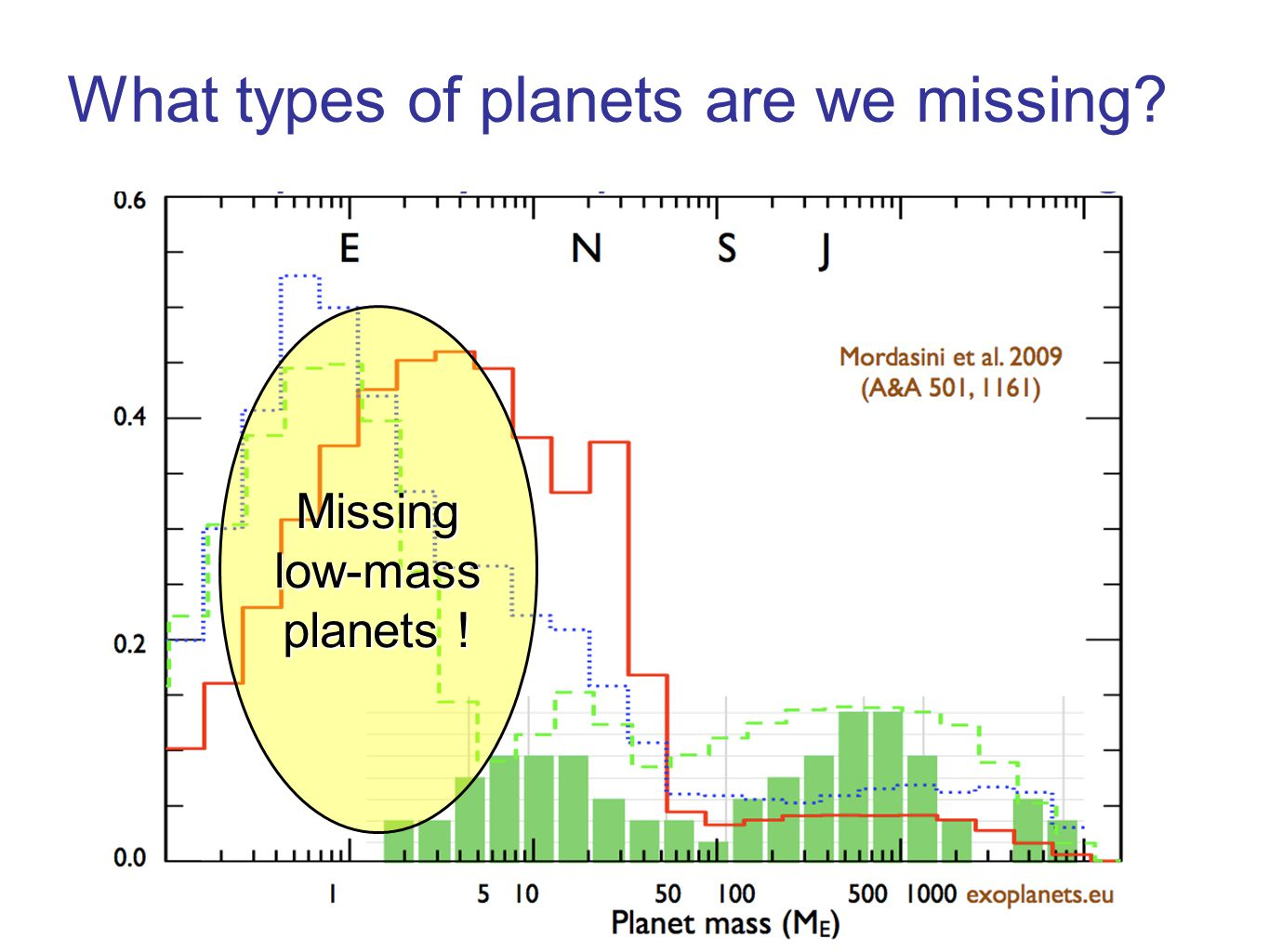 Missing low-mass planets ! What types of planets are we missing?