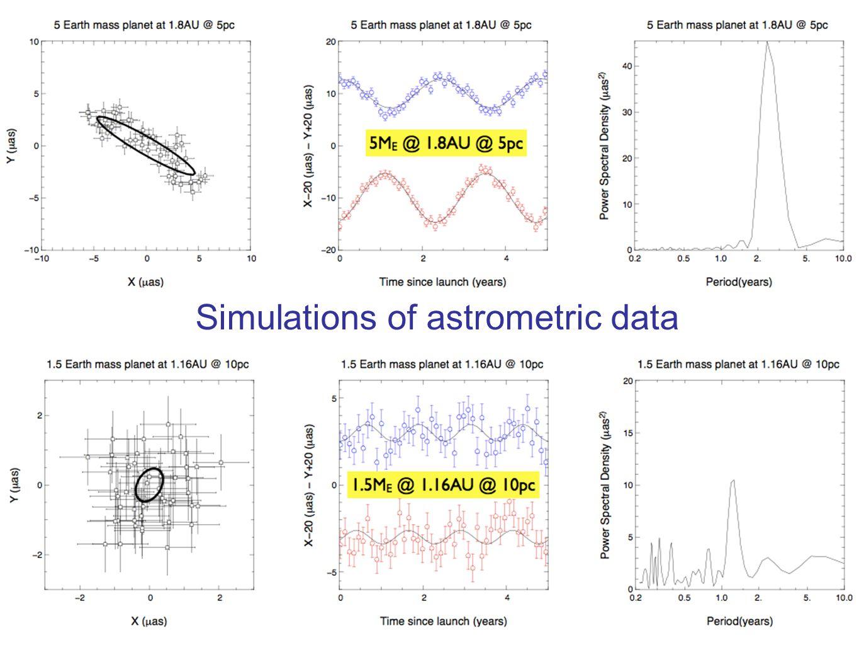 Simulations of astrometric data