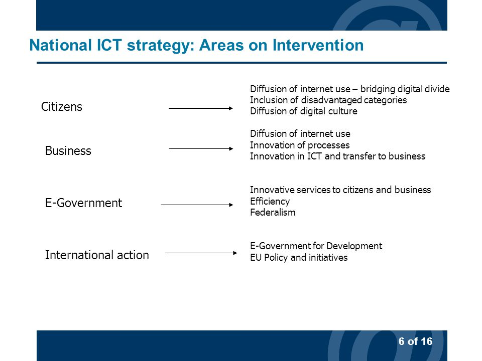@ 6 of 16 @ National ICT strategy: Areas on Intervention Citizens Business E-Government International action Diffusion of internet use – bridging digital divide Inclusion of disadvantaged categories Diffusion of digital culture Diffusion of internet use Innovation of processes Innovation in ICT and transfer to business Innovative services to citizens and business Efficiency Federalism E-Government for Development EU Policy and initiatives