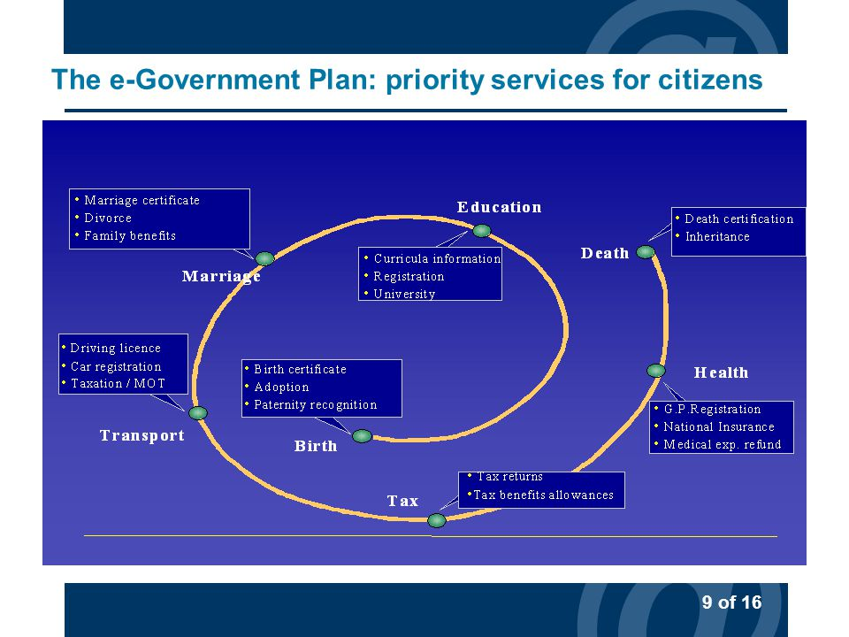 @ 9 of 16 @ The e-Government Plan: priority services for citizens