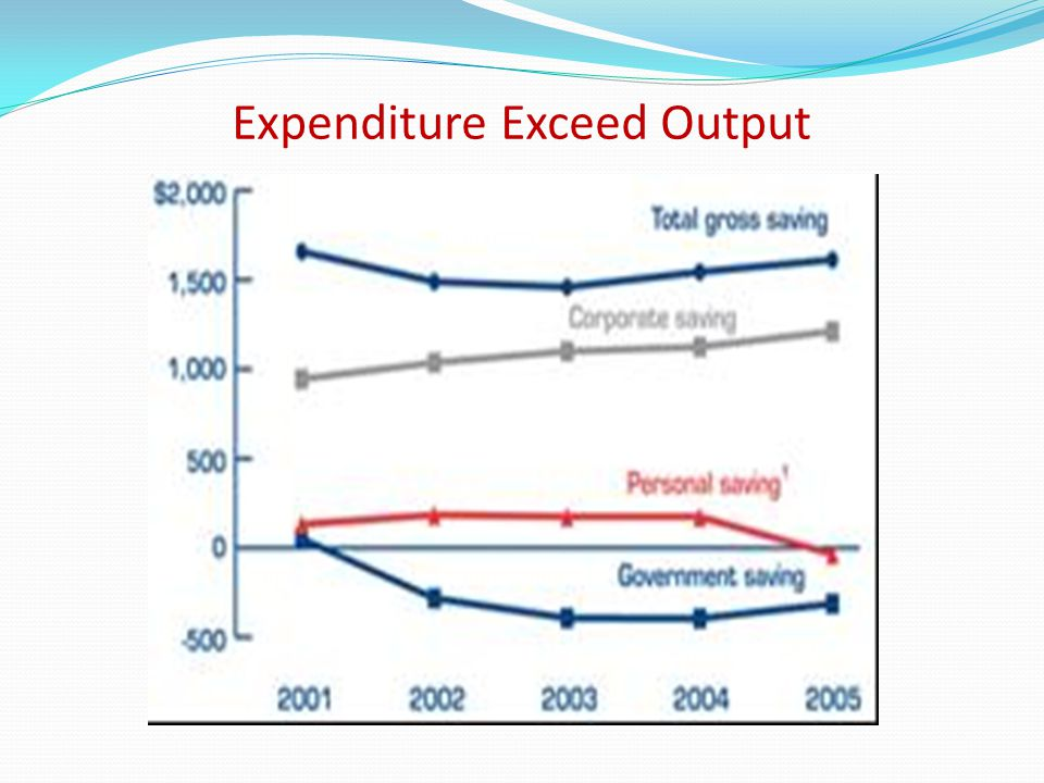 Expenditure Exceed Output