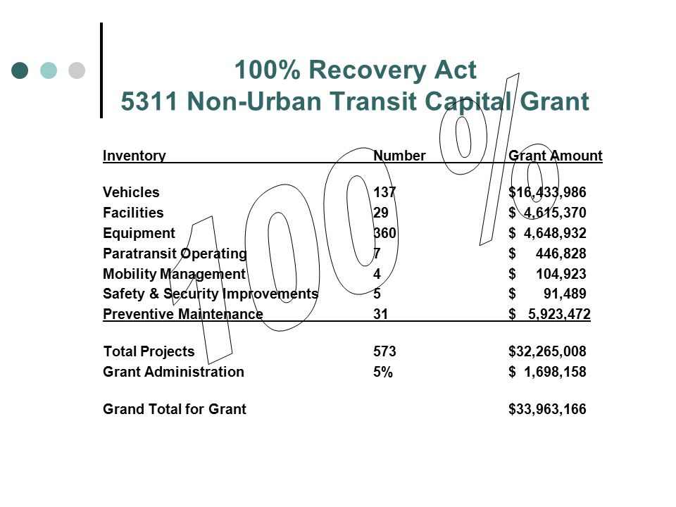 100% Recovery Act 5311 Non-Urban Transit Capital Grant InventoryNumberGrant Amount Vehicles137$16,433,986 Facilities29$ 4,615,370 Equipment360$ 4,648,932 Paratransit Operating7$ 446,828 Mobility Management4$ 104,923 Safety & Security Improvements5$ 91,489 Preventive Maintenance31$ 5,923,472 Total Projects573$32,265,008 Grant Administration5%$ 1,698,158 Grand Total for Grant $33,963,166