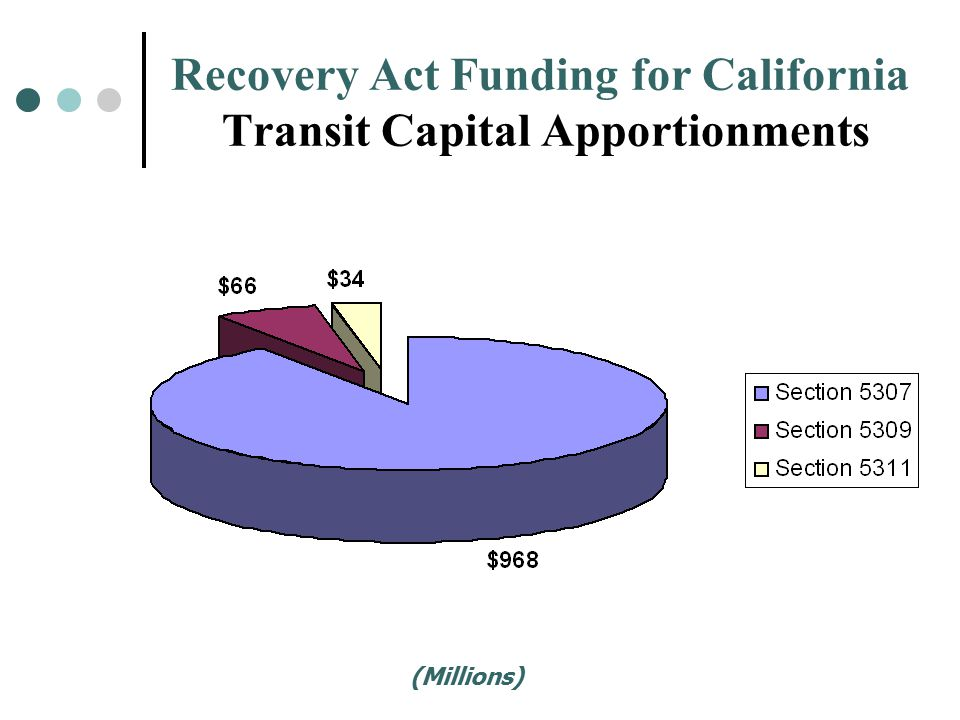Recovery Act Funding for California Transit Capital Apportionments (Millions)