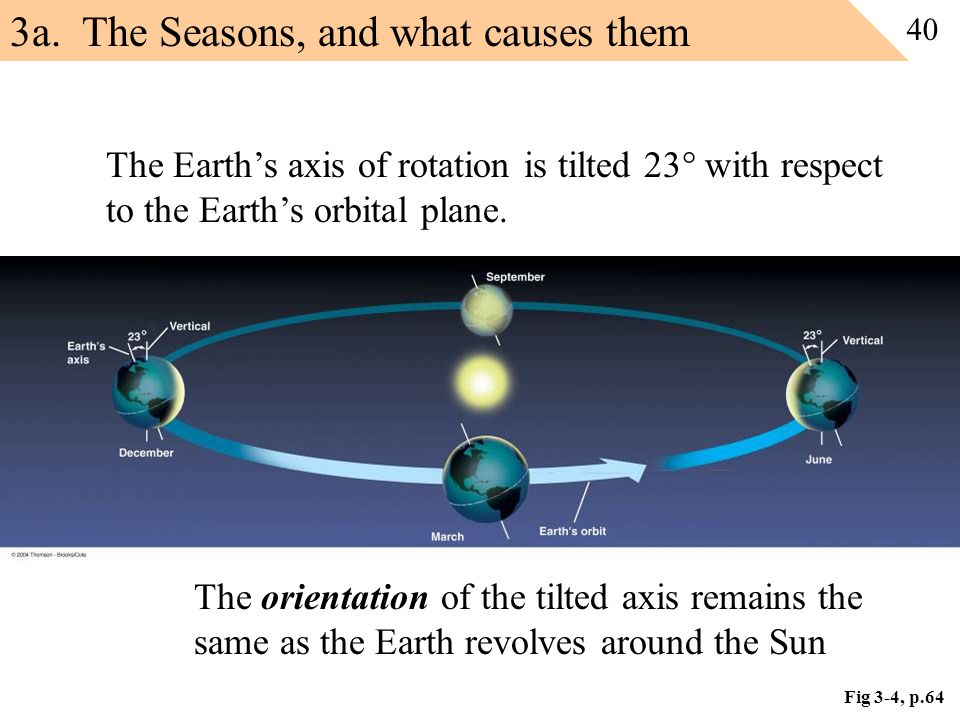 Fig 3-4, p.64 The Earth's axis of rotation is tilted 23  with respect to the Earth's orbital plane. The orientation of the tilted axis remains the sa