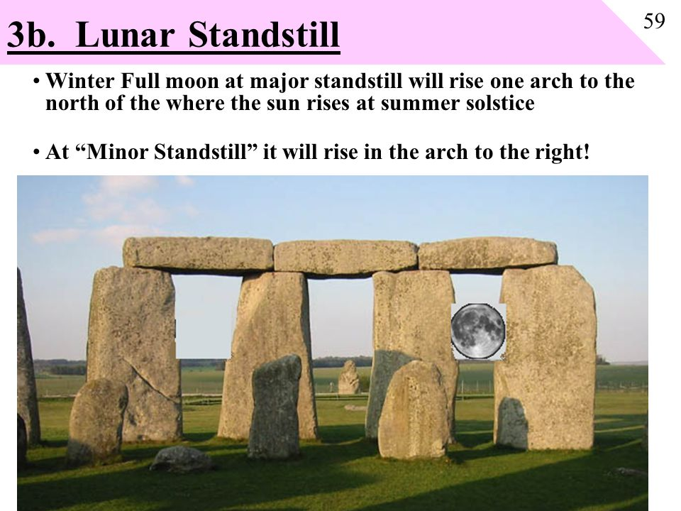 "3b. Lunar Standstill Winter Full moon at major standstill will rise one arch to the north of the where the sun rises at summer solstice At ""Minor Stan"