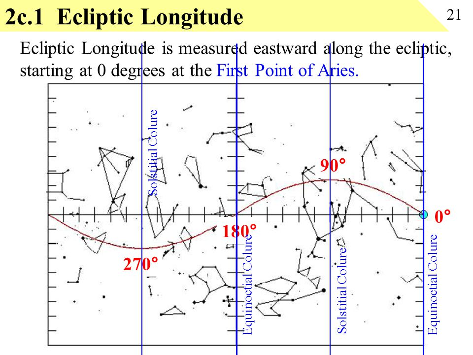 2c.1 Ecliptic Longitude 21 Ecliptic Longitude is measured eastward along the ecliptic, starting at 0 degrees at the First Point of Aries.