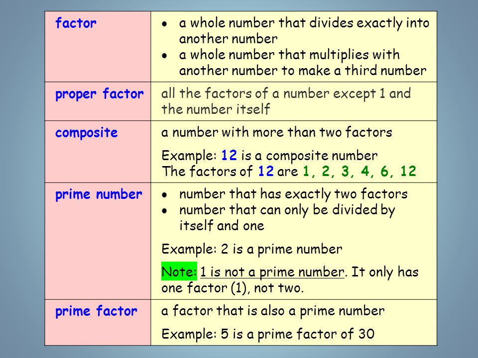 factor  a whole number that divides exactly into another number  a whole number that multiplies with another number to make a third number proper factorall the factors of a number except 1 and the number itself compositea number with more than two factors Example: 12 is a composite number The factors of 12 are 1, 2, 3, 4, 6, 12 prime number  number that has exactly two factors  number that can only be divided by itself and one Example: 2 is a prime number Note: 1 is not a prime number.