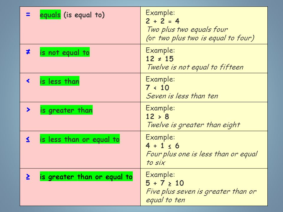 = equals (is equal to) Example: 2 + 2 = 4 Two plus two equals four (or two plus two is equal to four) ≠ is not equal to Example: 12 ≠ 15 Twelve is not equal to fifteen < is less than Example: 7 < 10 Seven is less than ten > is greater than Example: 12 > 8 Twelve is greater than eight ≤ is less than or equal to Example: 4 + 1 ≤ 6 Four plus one is less than or equal to six ≥ is greater than or equal to Example: 5 + 7 ≥ 10 Five plus seven is greater than or equal to ten