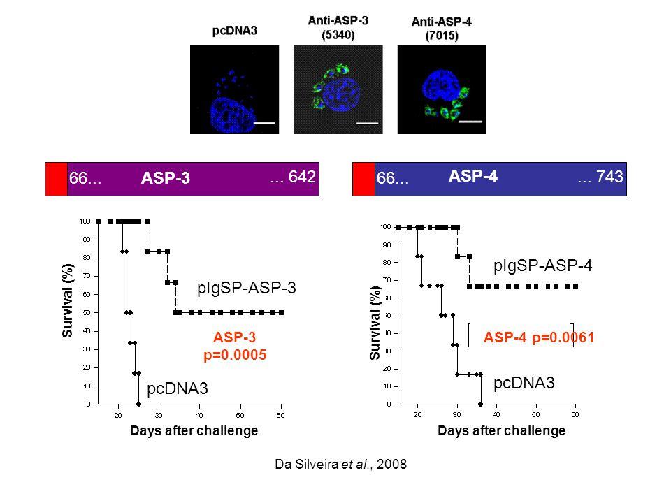 Days after challenge Survival (%) pcDNA3 pIgSP-ASP-3 66......