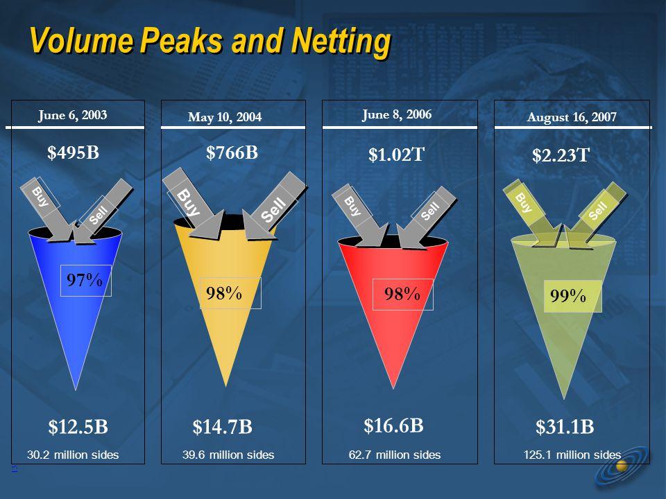 13 June 6, 2003 Buy 97% Sell May 10, 2004 Buy Sell 98% June 8, 2006 Buy Sell 98% Volume Peaks and Netting Buy Sell 99% August 16, 2007 $16.6B $14.7B$12.5B $1.02T $766B $495B $2.23T $31.1B 30.2 million sides39.6 million sides62.7 million sides125.1 million sides