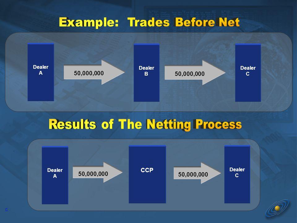 15 Dealer B CCP Dealer A Dealer C 50,000,000 Dealer A Dealer C 50,000,000
