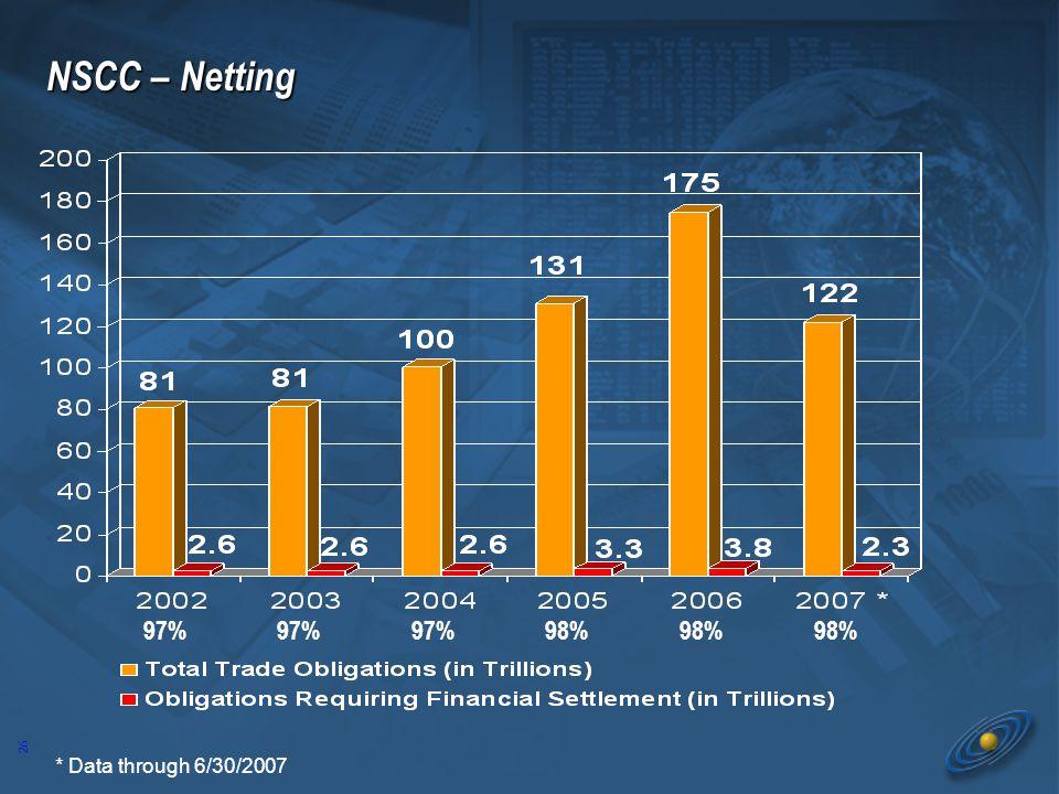 26 NSCC – Netting 97% 98% * Data through 6/30/2007