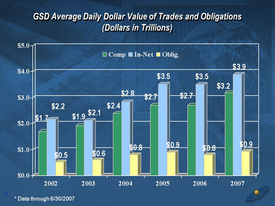 29 GSD Average Daily Dollar Value of Trades and Obligations (Dollars in Trillions) * Data through 6/30/2007