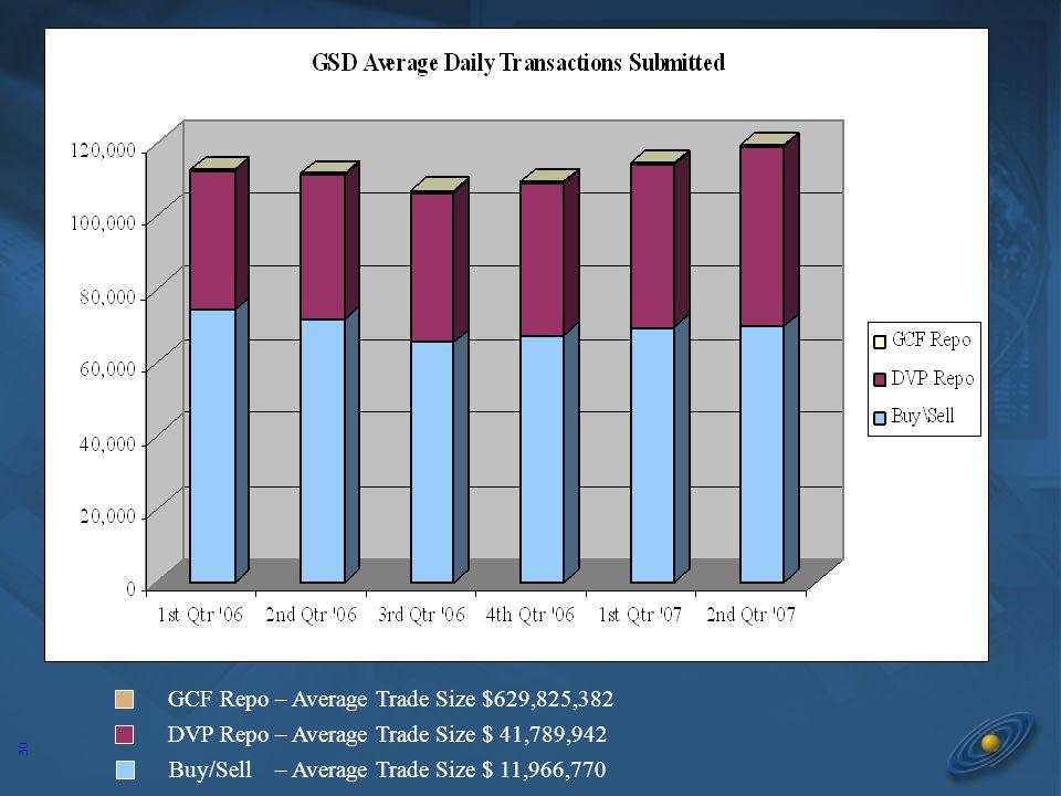 30 GCF Repo – Average Trade Size $629,825,382 DVP Repo – Average Trade Size $ 41,789,942 Buy/Sell – Average Trade Size $ 11,966,770