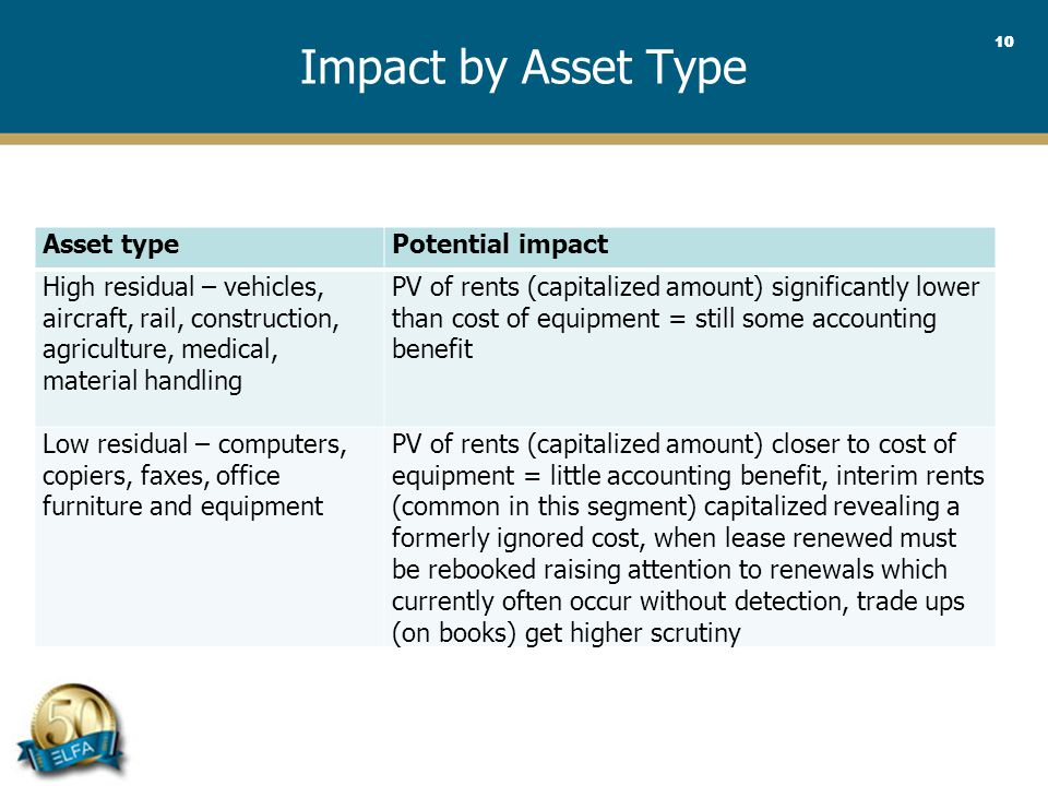 10 Impact by Asset Type Asset typePotential impact High residual – vehicles, aircraft, rail, construction, agriculture, medical, material handling PV of rents (capitalized amount) significantly lower than cost of equipment = still some accounting benefit Low residual – computers, copiers, faxes, office furniture and equipment PV of rents (capitalized amount) closer to cost of equipment = little accounting benefit, interim rents (common in this segment) capitalized revealing a formerly ignored cost, when lease renewed must be rebooked raising attention to renewals which currently often occur without detection, trade ups (on books) get higher scrutiny
