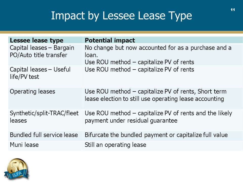 11 Impact by Lessee Lease Type Lessee lease typePotential impact Capital leases – Bargain PO/Auto title transfer No change but now accounted for as a purchase and a loan.