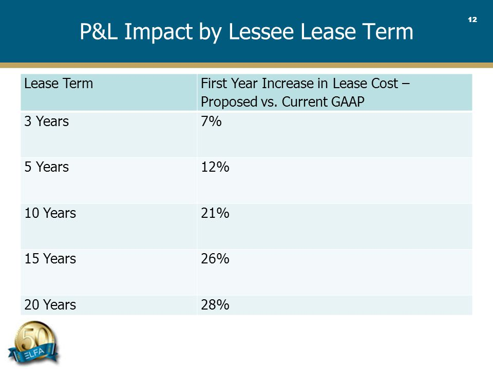 12 P&L Impact by Lessee Lease Term Lease Term First Year Increase in Lease Cost – Proposed vs.