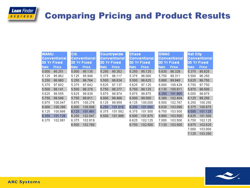 Comparing Pricing and Product Results