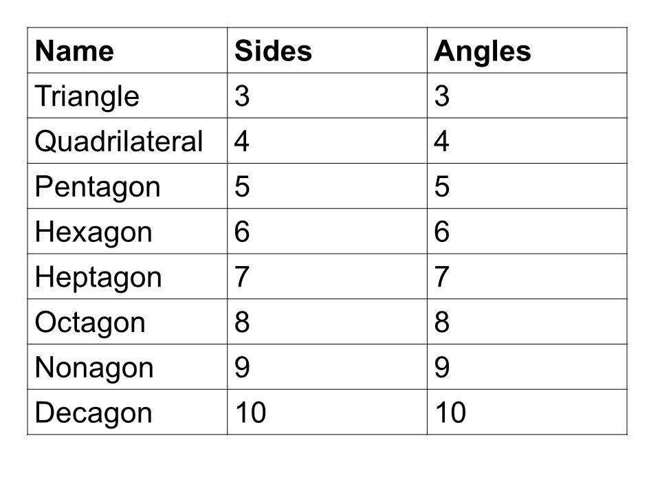 NameSidesAngles Triangle33 Quadrilateral44 Pentagon55 Hexagon66 Heptagon77 Octagon88 Nonagon99 Decagon10