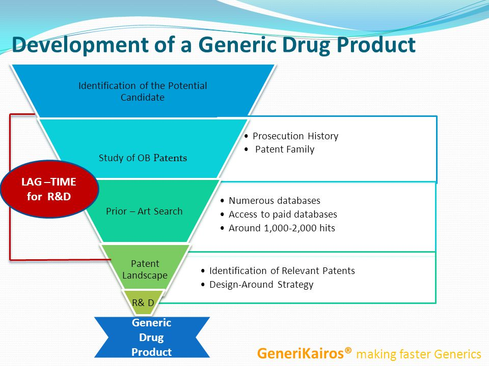 Development of a Generic Drug Product Identification of the Potential Candidate Prosecution History Patent Family Study of OB Patents Numerous databases Access to paid databases Around 1,000-2,000 hits Prior – Art Search Identification of Relevant Patents Design-Around Strategy Patent Landscape R& D Generic Drug Product GeneriKairos® making faster Generics LAG –TIME for R&D