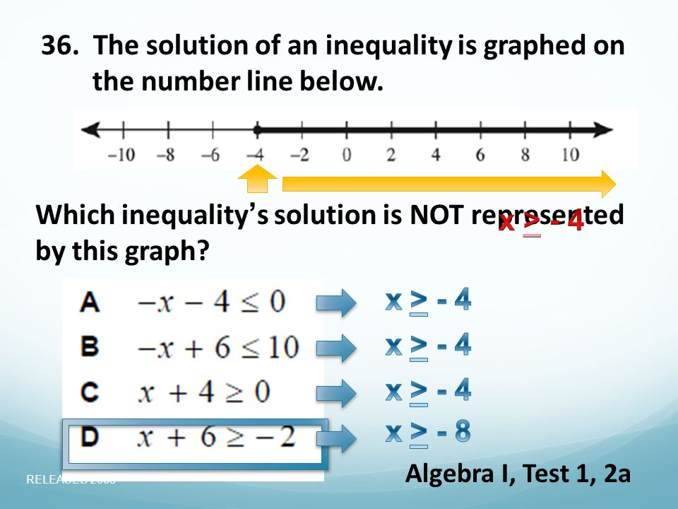 36. The solution of an inequality is graphed on the number line below.
