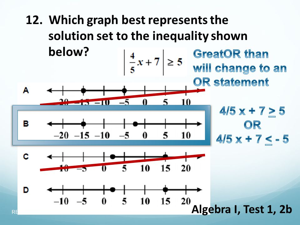 12. Which graph best represents the solution set to the inequality shown below.