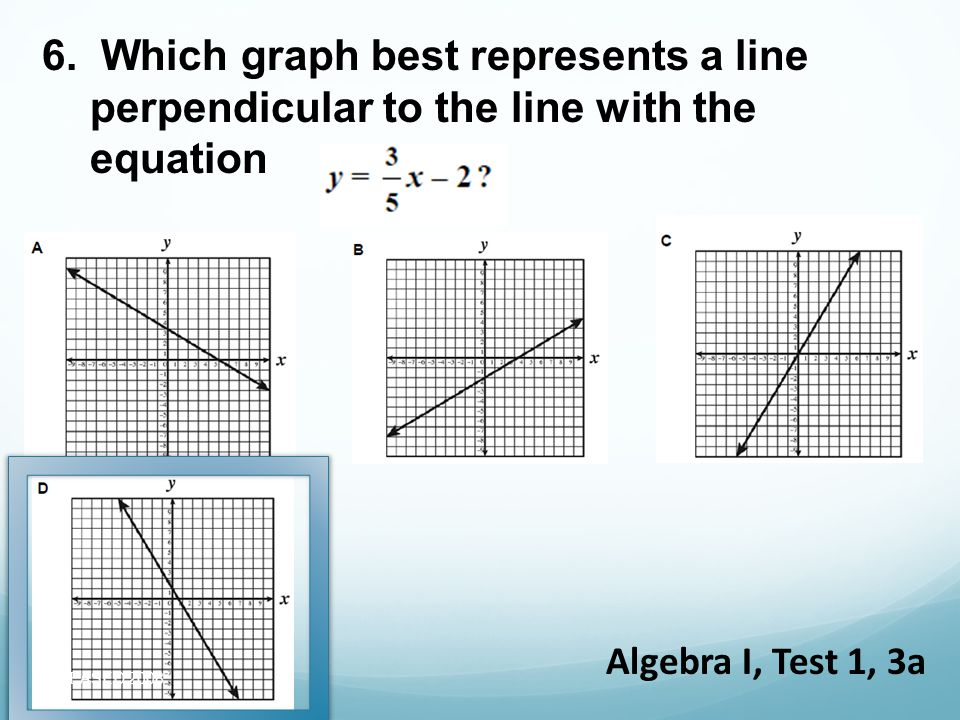 6. Which graph best represents a line perpendicular to the line with the equation Algebra I, Test 1, 3a RELEASED 2008