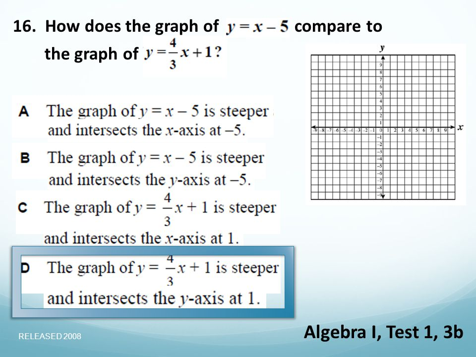 16. How does the graph ofcompare to the graph of Algebra I, Test 1, 3b RELEASED 2008