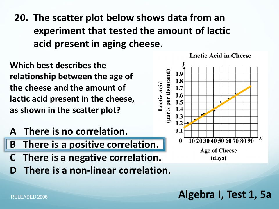 20. The scatter plot below shows data from an experiment that tested the amount of lactic acid present in aging cheese. Which best describes the relat