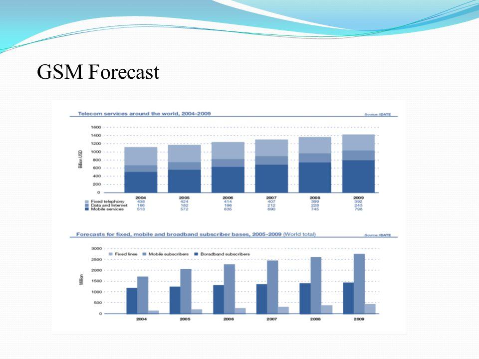 GSM Forecast