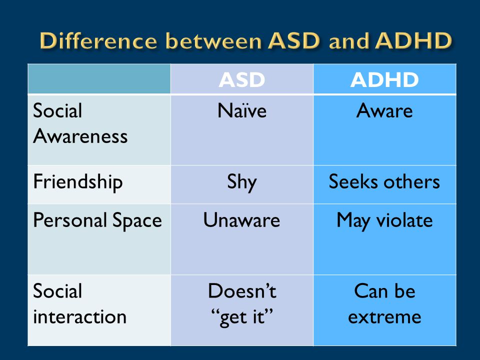 ASDADHD Social Awareness NaïveAware FriendshipShySeeks others Personal SpaceUnawareMay violate Social interaction Doesn't get it Can be extreme