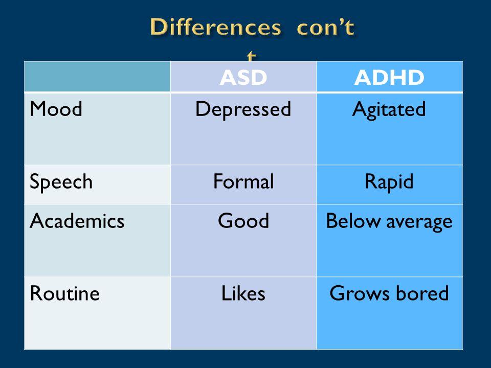 ASDADHD MoodDepressedAgitated SpeechFormalRapid AcademicsGoodBelow average RoutineLikesGrows bored